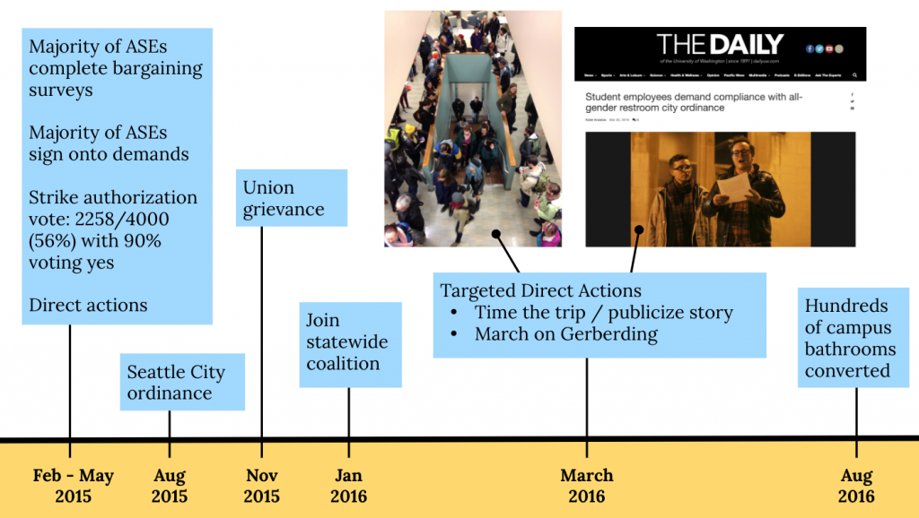 Graphic of a timeline with text that reads: Feb-May 2015: Majority of ASEs complete bargaining surveys, majority of ASEs sign onto demands, Strike authorization vote: 2248/4000 (56%) with 90% voting yes, direct actions. Aug 2015: Seattle City ordinance. Nov 2015: Union grievance. Jan 2016: Join statewide coalition. March 2016: Targeted direct actions: Time the trip/publicize story, March on Gerberding. Aug 2016: Hundreds of campus bathrooms converted.