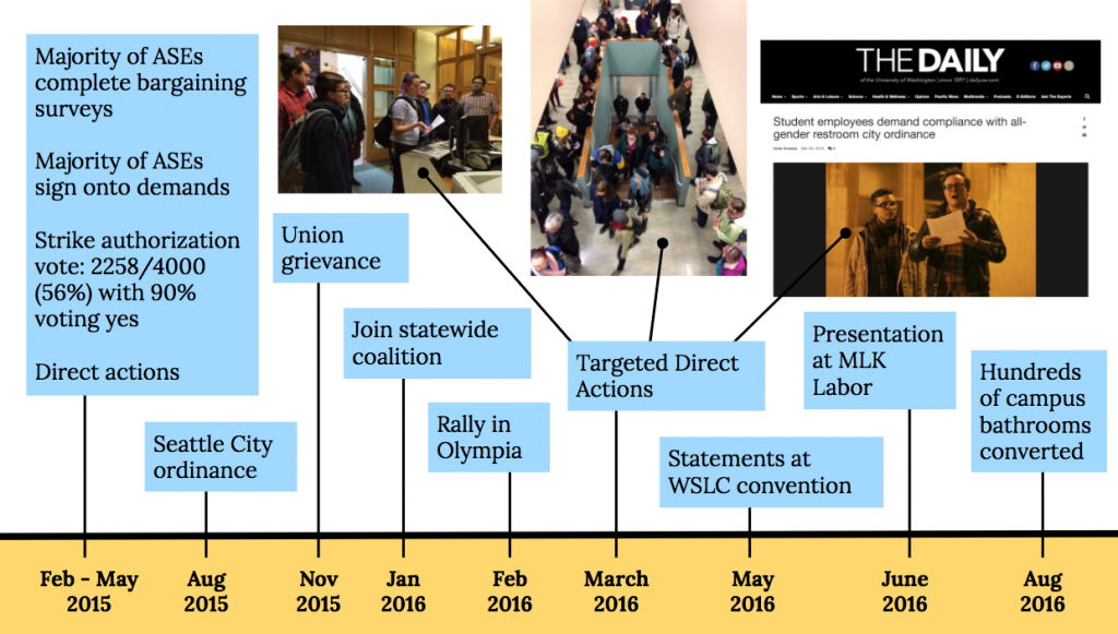 Graphic of a timeline with text that reads: Feb-May 2015: Majority of ASEs complete bargaining surveys, majority of ASEs sign onto demands, Strike authorization vote: 2248/4000 (56%) with 90% voting yes, direct actions. Aug 2015: Seattle City ordinance. Nov 2015: Union grievance. Jan 2016: Join statewide coalition. feb 2016: Rally in Olympia. March 2016: Targeted direct actions. May 2016: statements at WSLC convention. June 2016: Presentation at MLK Labor. Aug 2016: Hundreds of campus bathrooms converted.